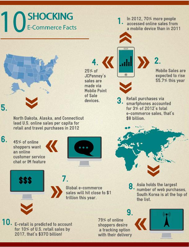 Advertising and Marketing 10 shocking websites