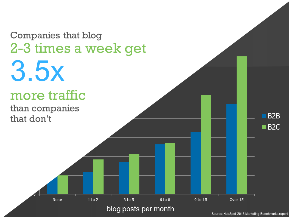 impact of blogging on site traffic chart