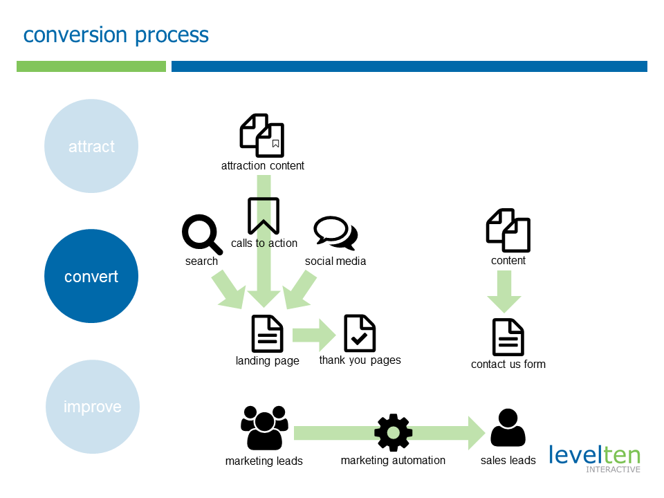 conversion workflow flowchart