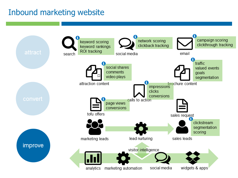inbound marketing map