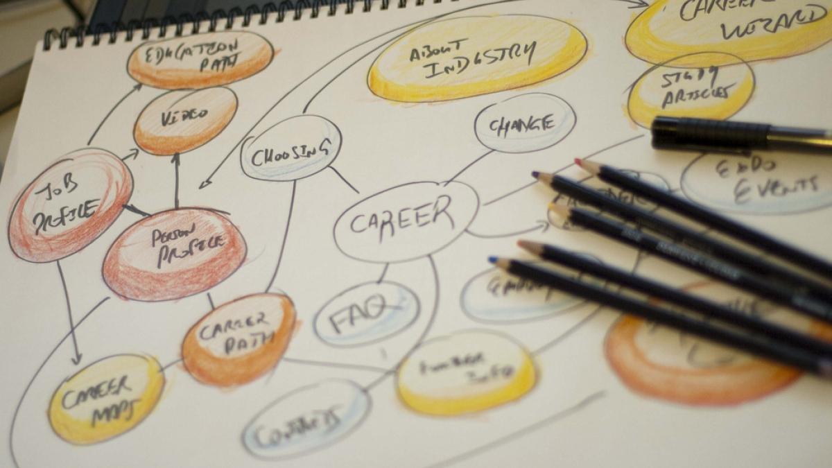 content architecture map