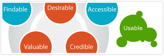 Usability Centered Design Banner