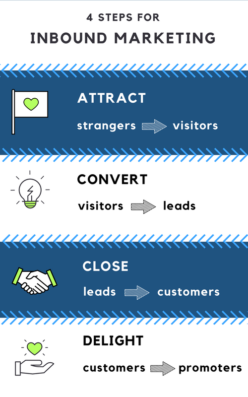 4 steps for inbound marketing