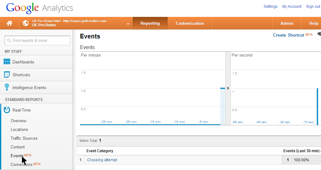 Google Analytics real time events report showing crossing attempt