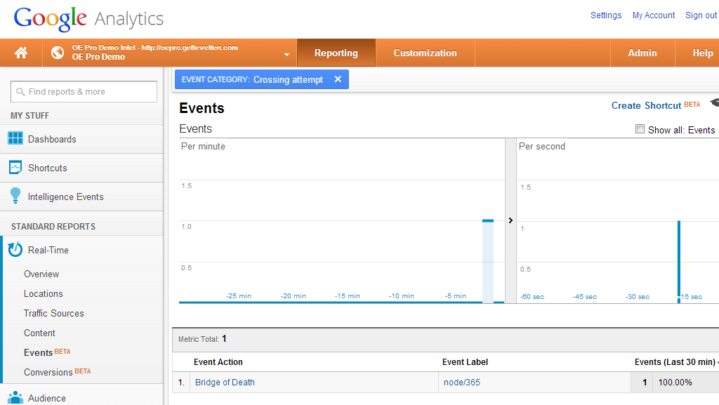 Google Analytics action and label under events