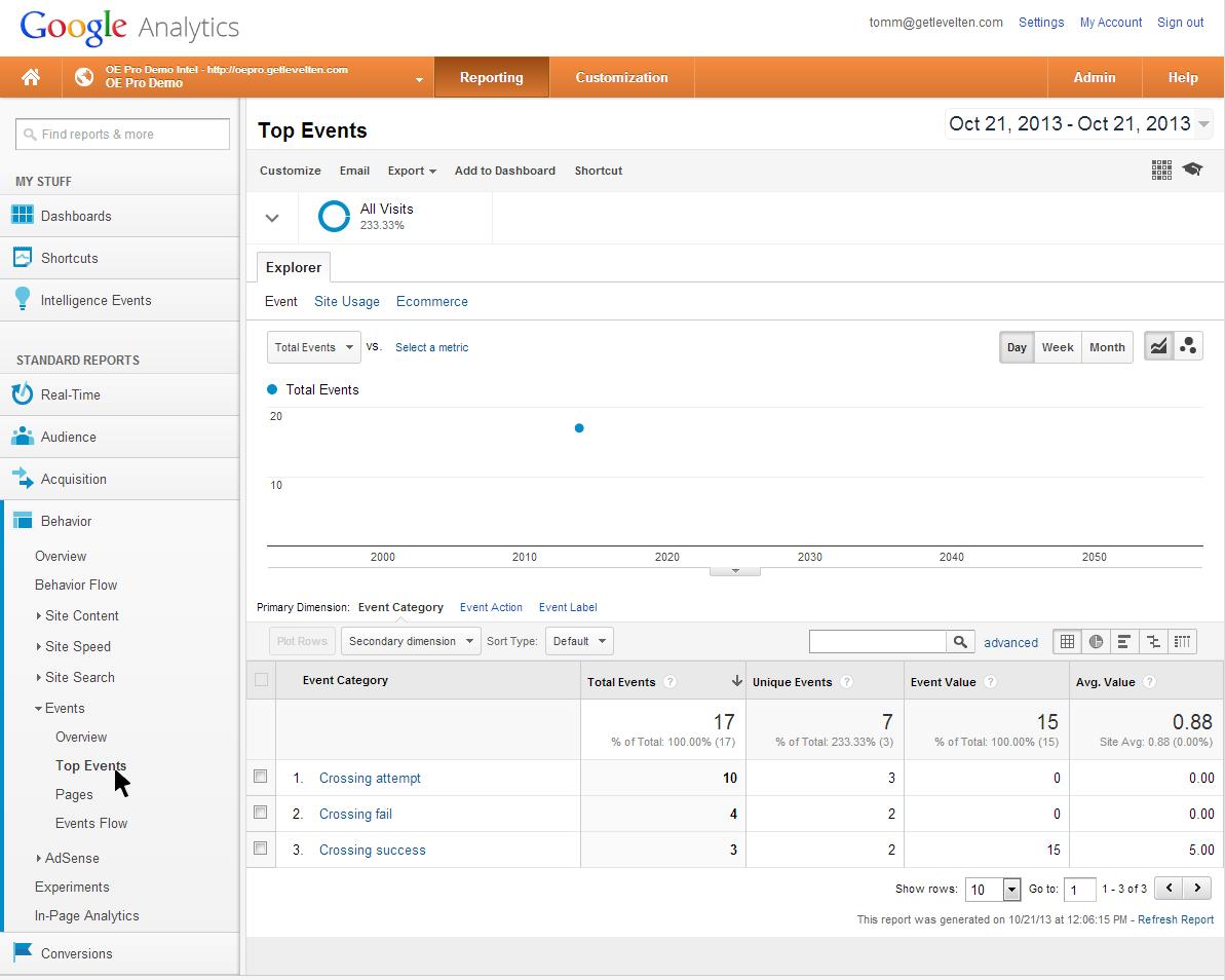 Google Analytics event report