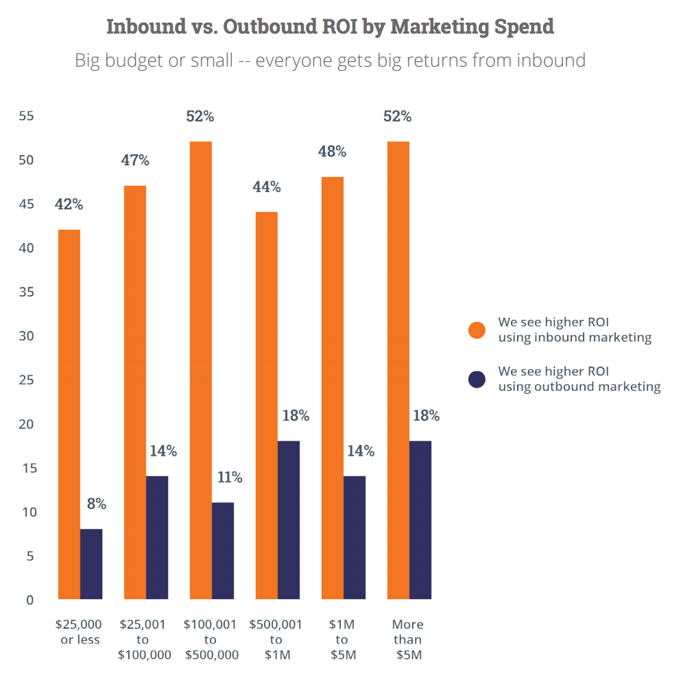 inbound vs outbound marketing roi by marketing spend
