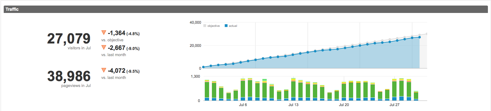 July 2015 numbers analytics