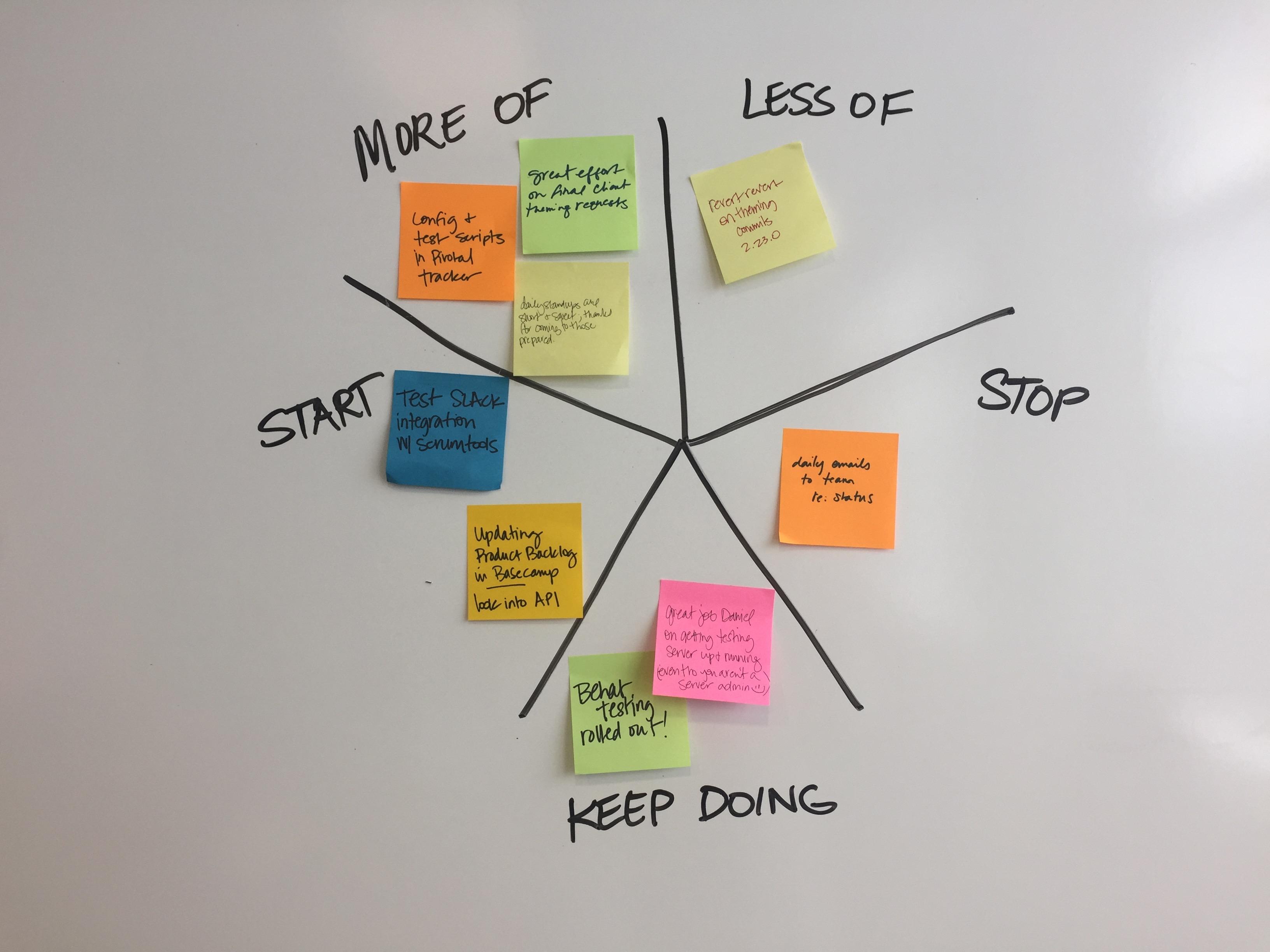 Starfish Retrospective Diagram