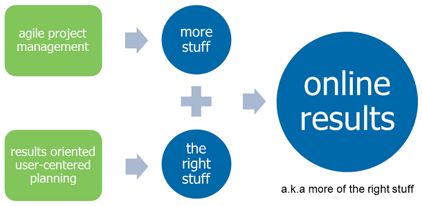 agile project mangement, results oriented user-centered planning