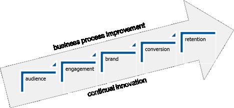 Business Process Improvement Workflow
